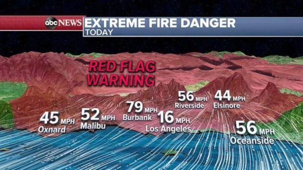 PHOTO: A Red Flag Warning has been issued for Southern California through today and the forecasted wind gusts in Burbank around noon today could be near 80 mph.  (ABC News)