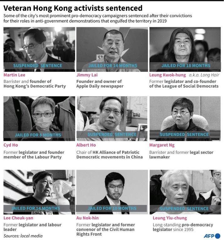 Graphic on nine prominent Hong Kong activists sentenced on April 16, 2021 for their roles in democracy protests in 2019