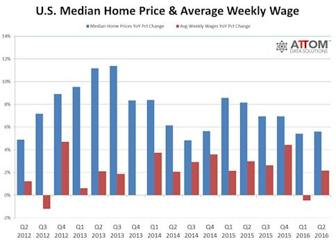 U.S. Home Affordability Drops to 8-Year Low in Q4 2016