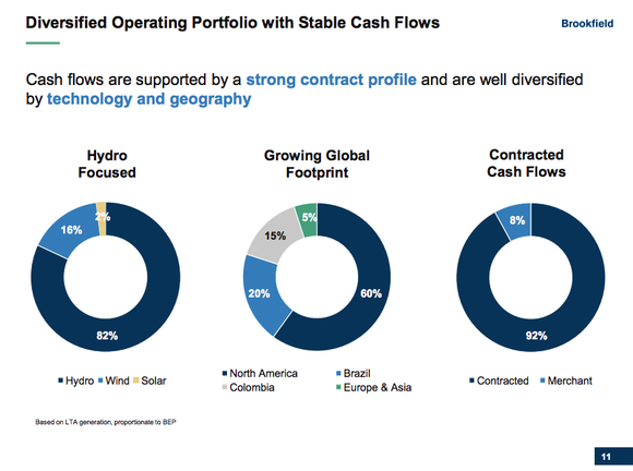A breakdown of Brookfield Renewable Partners' portfolio, showing that hydroelectric power makes up around 80% of its portfolio. It also shows that long-term contracts underpin over 90% of its electricity sales.