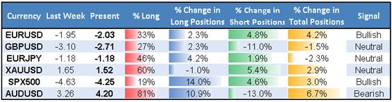 ssi_table_story_body_Picture_1.png, AUD/USD Tumble May Just Be the Start; EUR/USD Rally Favored