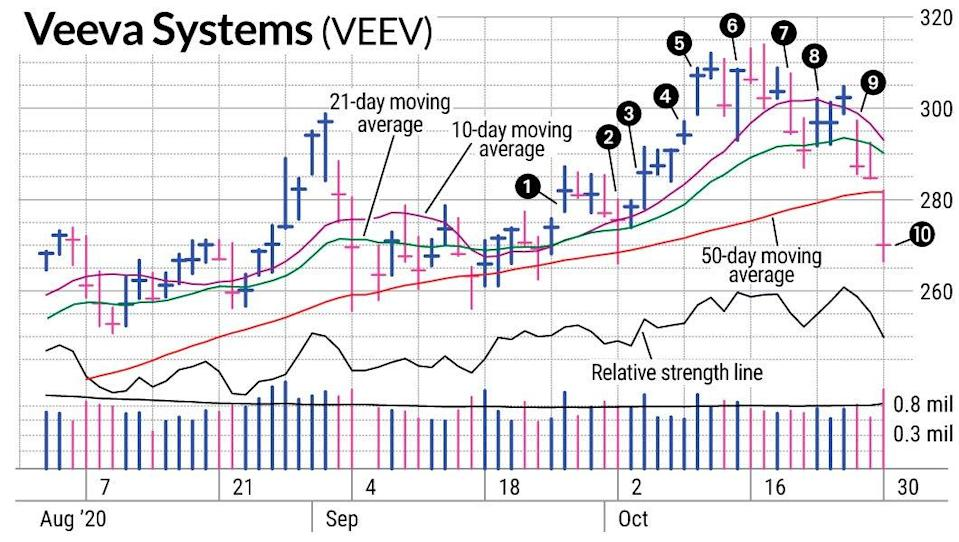 Success In Veeva Stock Tied To Stock Market Action
