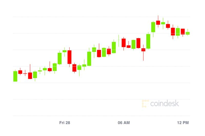 Market Wrap: Bitcoin Climbs to $11.5K With Record Amount in DeFi