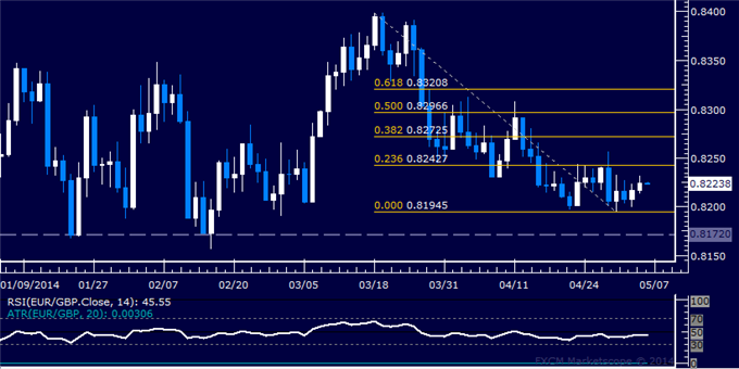 dailyclassics_eur-chf_body_Picture_11.png, Forex: EUR/GBP Technical Analysis – Six-Month Trend Targeted