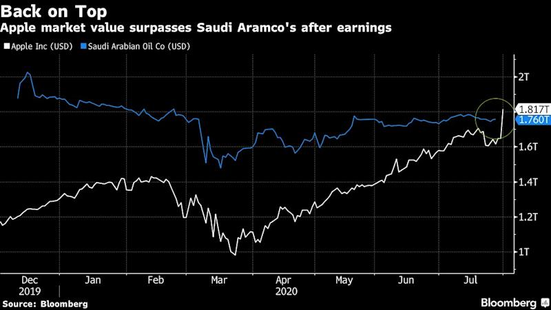 Apple Inc. became the world's most valuable company with its market value overtaking Saudi Aramco in the wake of better-than-expected earnings.