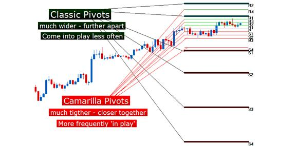 Day_Trader_Pivots_body_Picture_3.png, Camarilla (Day-Trader) Pivot Points