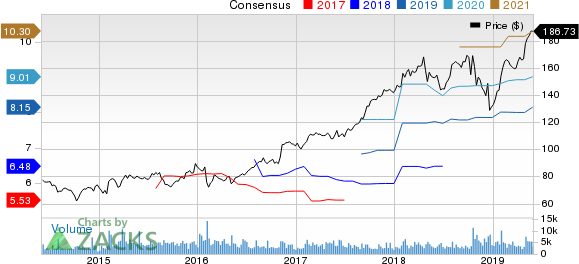 Harris Corporation Price and Consensus