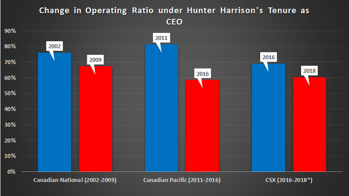 Chart showing Hunter Harrison's impact on operating ratios at leading railroads.