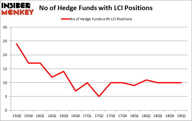 No of Hedge Funds with LCI Positions