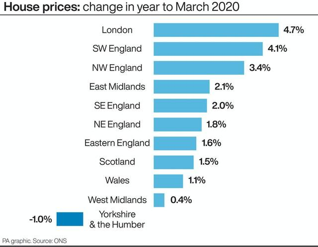 House prices: change in year to March 2020