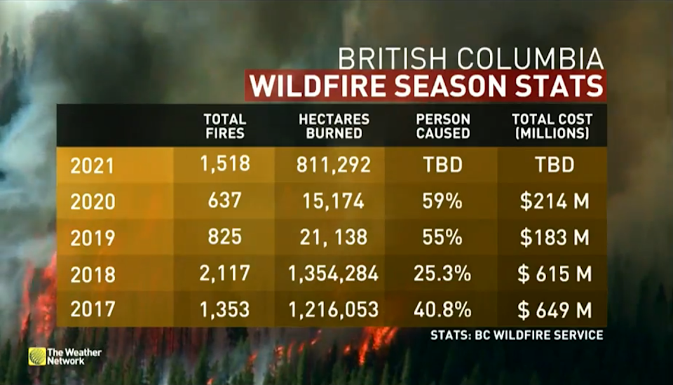 bc fires august 17 2021