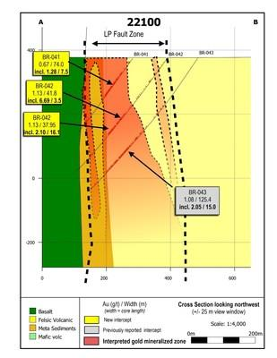 Figure 6: Cross section 22100 looking northwest showing the most recent drill results from the Bear-Rimini zone. (CNW Group/Great Bear Resources Ltd.)