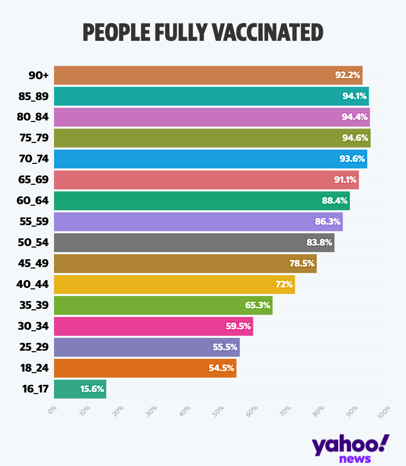 Percentage of people fully vaccinated in the UK by age group. (Yahoo)