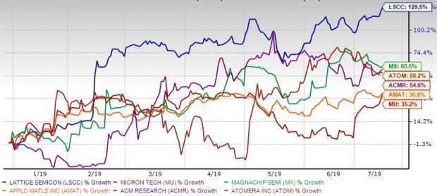 Forget Micron, Buy These 5 Top-Ranked Semi Stocks in 2H19