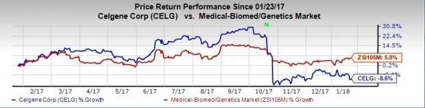 Large-Cap Drug Stocks Could Be Big Winners This Earnings Season: Celgene Corporation (CELG)