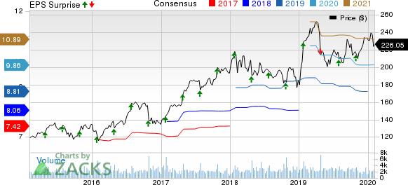Waters Corporation Price, Consensus and EPS Surprise