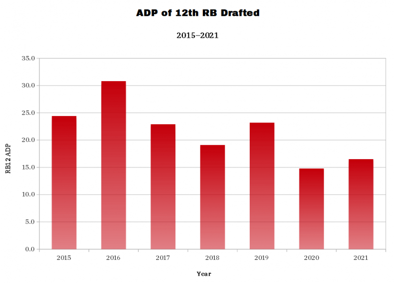 ADP of 12th RB Drafted. (Photo by 4for4.com)
