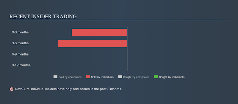 How Many Novocure Limited Nasdaq Nvcr Shares Have Insiders Sold In The Last Year