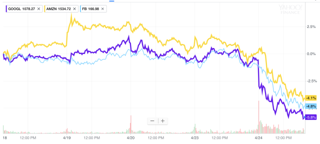 Shares of Amazon, Facebook, and Alphabet were all getting sold hard on Tuesday. (Source: Yahoo Finance)