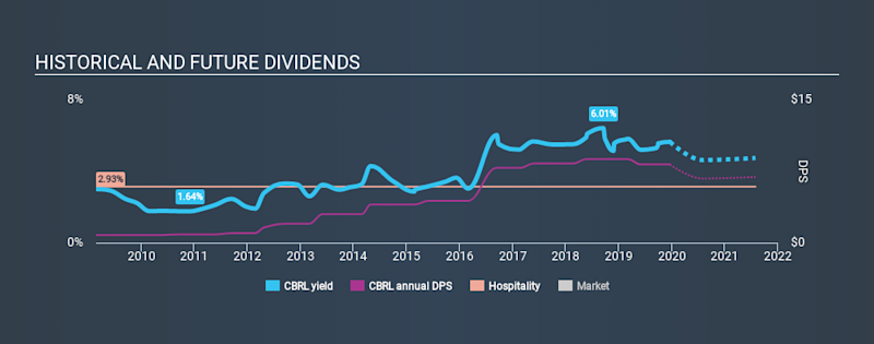 NasdaqGS:CBRL Historical Dividend Yield, December 20th 2019