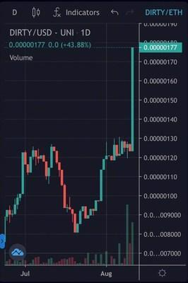 """Dirty Finance surges 51% in one day, after successful """"Billionaire"""" contest launch at DirtyFinance.com promoting staking and farming."""