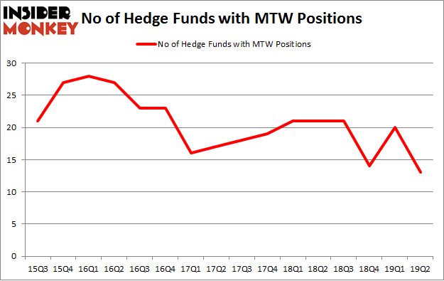 No of Hedge Funds with MTW Positions