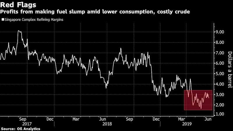 """(Bloomberg) -- As storm clouds gather over the world's top oil-consuming region, OPEC and its allies would be advised to pay close attention as they prepare to make a key decision on output curbs early next month.While the Saudi Arabian-led efforts to restrain supply amid surging North American shale production have hogged headlines, a sense of malaise is quietly creeping across Asia. With the U.S.-China trade war now almost a year old and showing no signs of ending, its impact is manifesting itself in everything from profit warnings by Japanese car makers to sagging Chinese diesel consumption.From Ulsan in South Korea to Mailiao in Taiwan, the region's big oil processors are cutting run rates as weak demand for fuel products erode their margins. To make matters worse, a wave of Asian mega-refineries is coming on stream this year, flooding the market with cheap fuel and setting off a price war.It's a bleak reality that could confound the Organization of Petroleum Exporting Countries and its partners as they try to figure out how best to balance the market. Geopolitical tension and supply-side disruptions are supporting oil prices for now, but a failure by the group to properly gauge demand for their crude in the biggest markets risks undermining their efforts.""""It feels like demand is very, very weak,"""" said Michal Meidan, head China analyst at Energy Aspects Ltd. """"On the supply side, the consensus really was OPEC rolling over the supply cuts,"""" so it's quite surprising that prices haven't risen further, especially with all the geopolitical stress, she said.Chinese fuel demand appears weak since the start of the year, the International Energy Agency said in its June report, and Japanese and South Korean oil consumption dropped more-than-expected in March and April, respectively. Indian oil demand growth fell to 25,000 barrels a day in April from a year earlier from 225,000 a day in the first quarter, the IEA said.Double-digit drops in Chinese diesel demand in March and"""