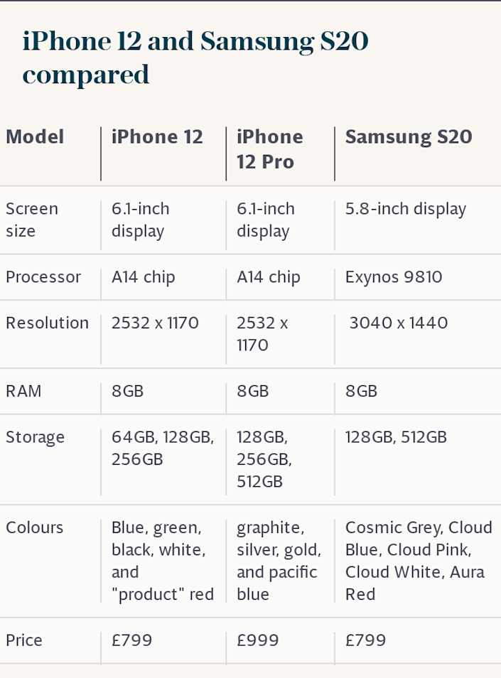 iPhone 12 and Samsung S20 compared