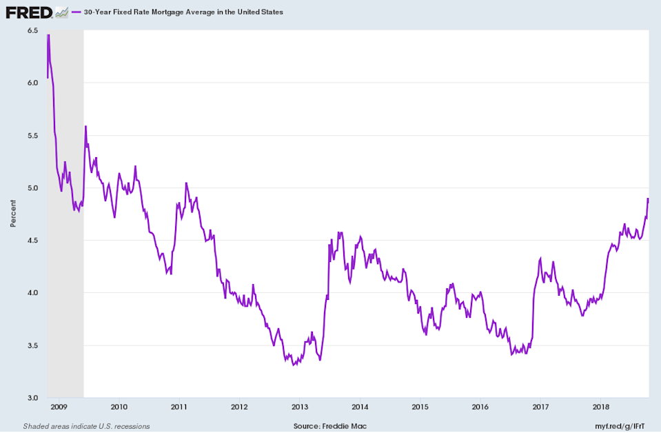 The 30-year fixed mortgage rate, which is the mechanism by which many Americans feel the impact of higher or lower interest rates, is at a 7-year high, pressuring the housing market. (Source: FRED)