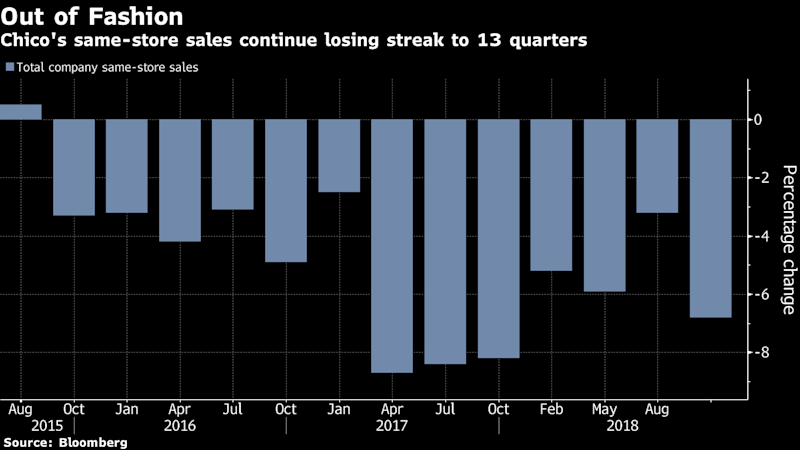 Chico's Plunges Most Ever on Earnings Miss, Brand Chief's Exit