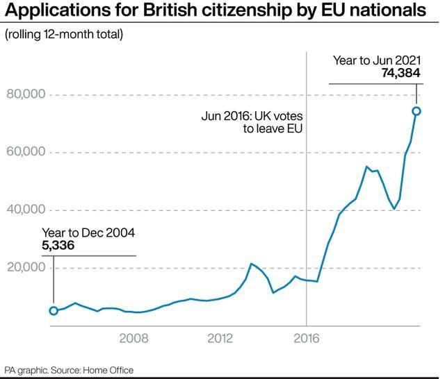 Appications for British Citizenship by EU nationals