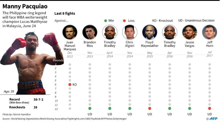 Recent fight history of Philippine boxing icon Manny Pacquiao