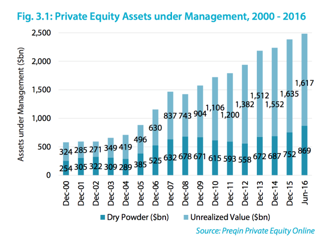 private equity assets