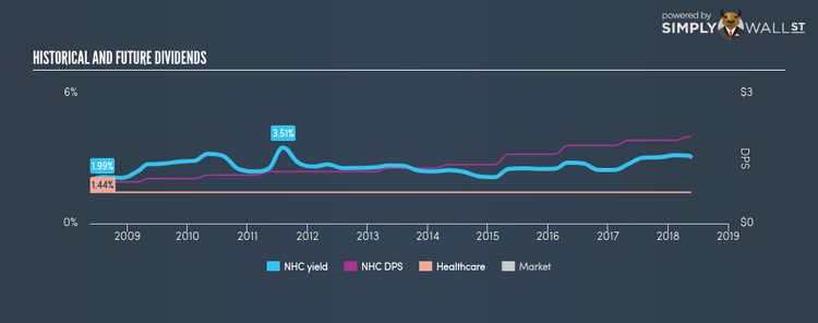 AMEX:NHC Historical Dividend Yield May 18th 18