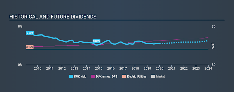 NYSE:DUK Historical Dividend Yield, December 31st 2019