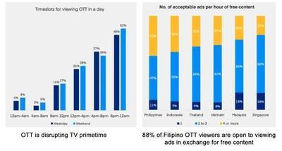 OTT trend highlights in Philippines