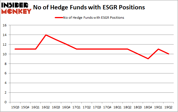 No of Hedge Funds with ESGR Positions