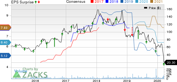 The Children's Place, Inc. Price, Consensus and EPS Surprise