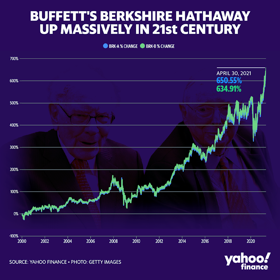 (Graphic: David Foster/Yahoo Finance)