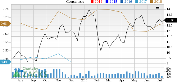Encana Corporation (ECA) is seeing solid earnings estimate revision activity, and is in great company from a Zacks Industry Rank perspective.