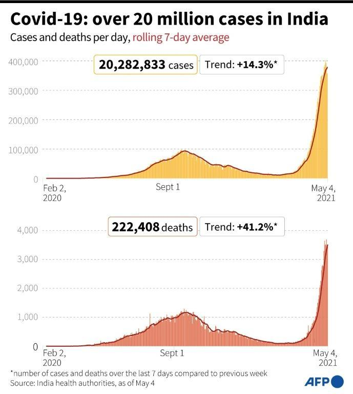 Covid-19: over 20 million cases in India