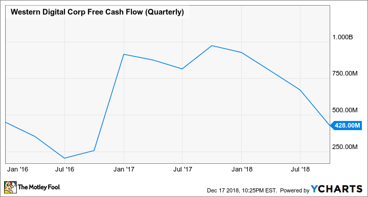 WDC Free Cash Flow (Quarterly) Chart