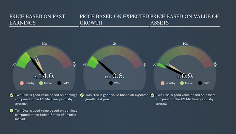 NasdaqGS:TWIN Price Estimation Relative to Market, September 23rd 2019