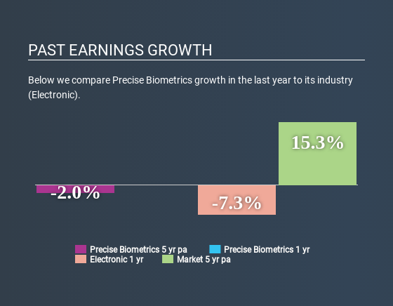OM:PREC Past Earnings Growth May 12th 2020