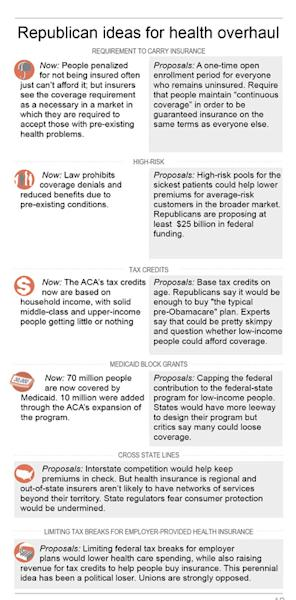 Republicans are far from consensus on how they would replace President Barack Obama's health care law.