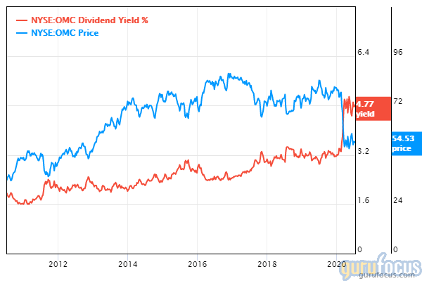 Omnicom dividend yield and share price chart