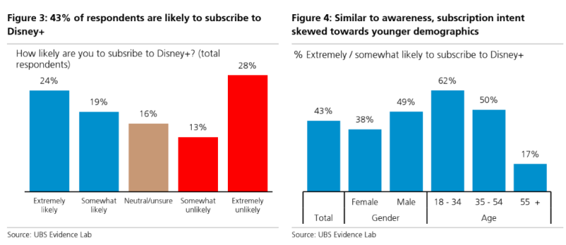 43% of respondents in a UBS survey said they intend to subscribe to Disney+.