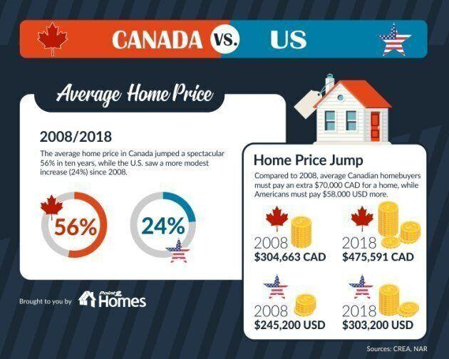 An infographic showing the average home price in Canada vs. U.S. and the jump in home prices in the two countries. (Photo: Point2 Homes)