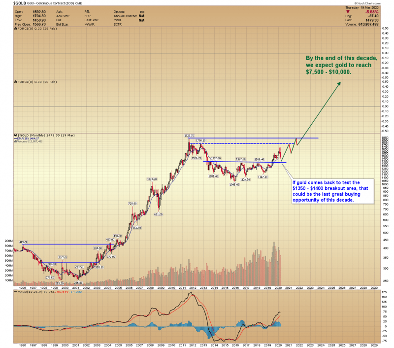 Gold Forecast – The Last Great Buying Opportunity of This Decade 2