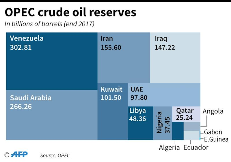 OPEC crude reserves in 2017 (AFP Photo/AFP)